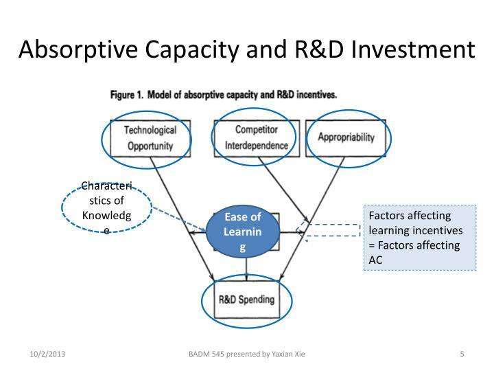 Absorptive Capacity and R&D