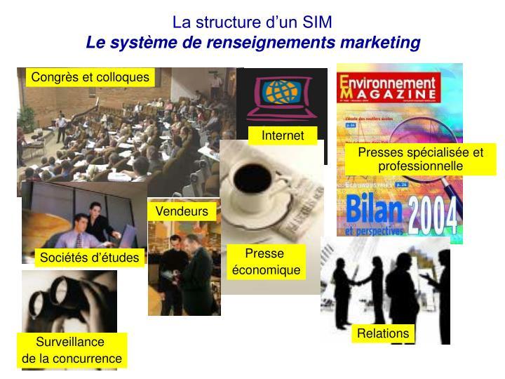 La structure d'un SIM