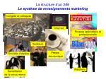 la structure d un sim le syst me de renseignements marketing
