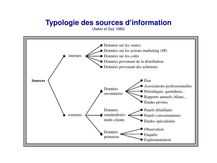 Typologie des sources d'information
