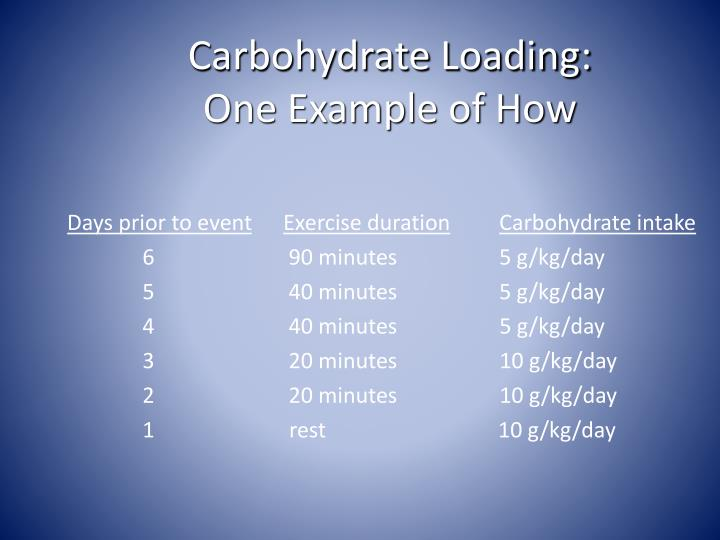 Carbohydrate Loading: