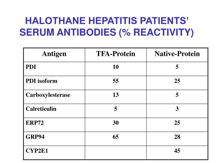 HALOTHANE HEPATITIS PATIENTS' SERUM ANTIBODIES (% REACTIVITY)
