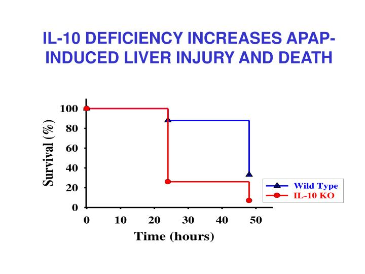 IL-10 DEFICIENCY INCREASES APAP-INDUCED LIVER INJURY AND DEATH