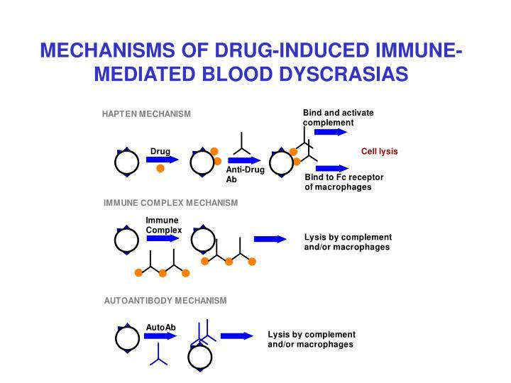 MECHANISMS OF DRUG-INDUCED IMMUNE-MEDIATED BLOOD DYSCRASIAS