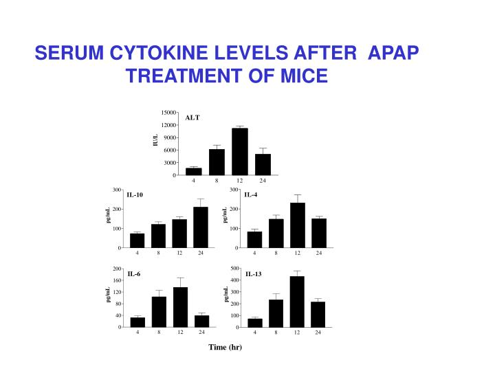 SERUM CYTOKINE LEVELS AFTER  APAP TREATMENT OF MICE