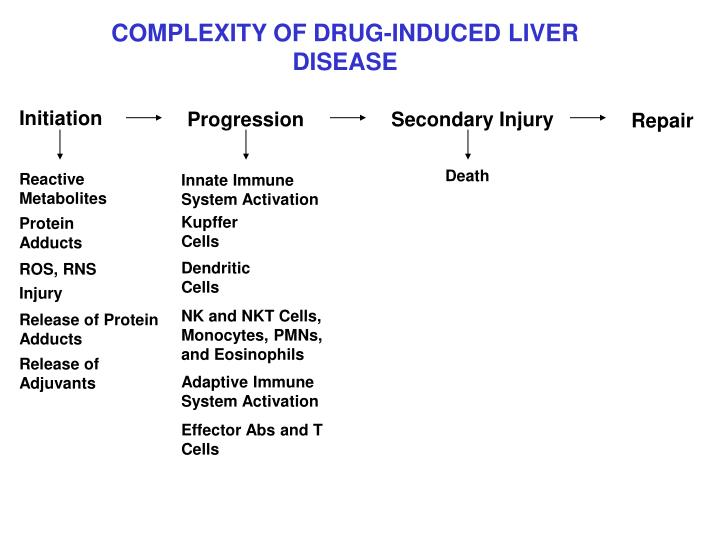 COMPLEXITY OF DRUG-INDUCED LIVER DISEASE