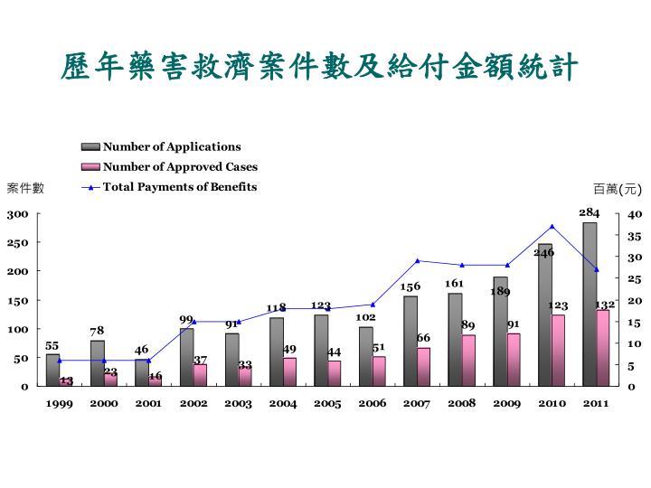 歷年藥害救濟案件數及給付金額統計