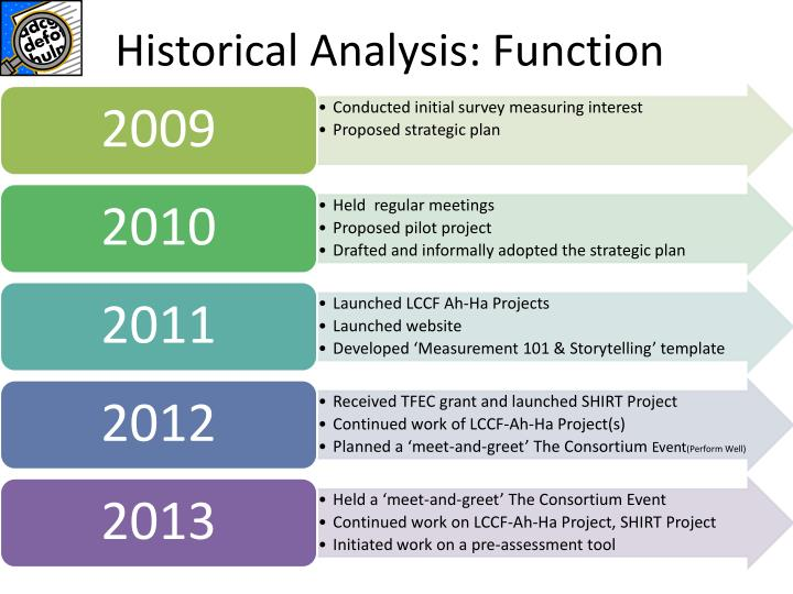 Historical Analysis: Function
