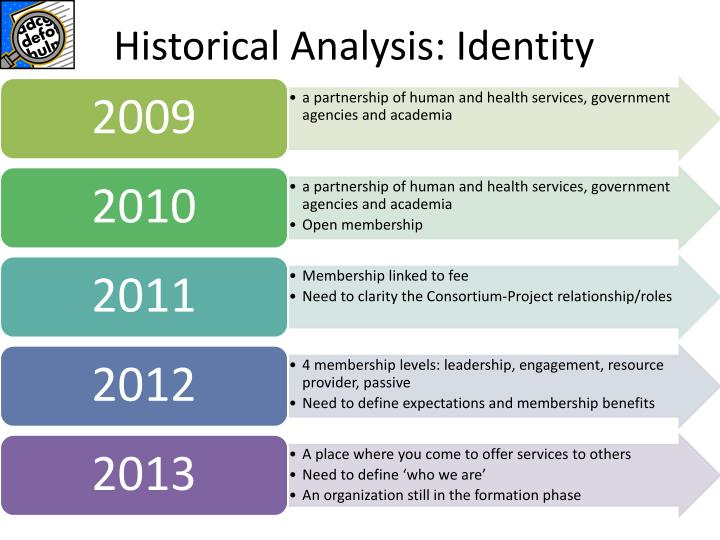 Historical Analysis: Identity