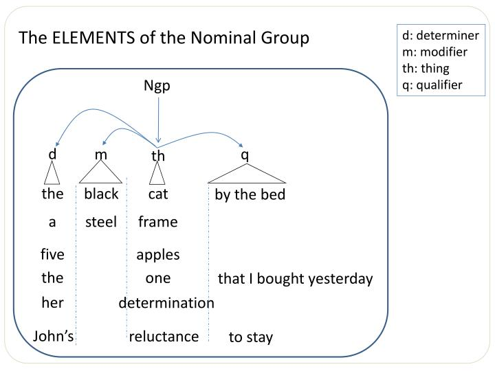 The ELEMENTS of the Nominal Group