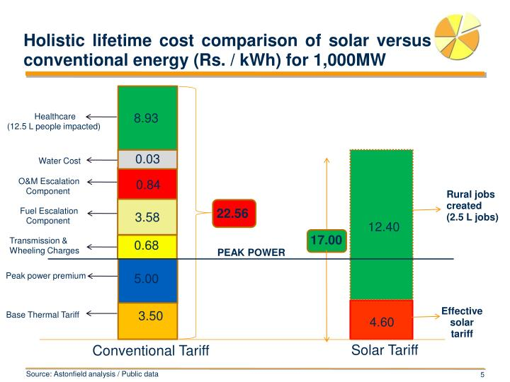 Holistic lifetime cost comparison of solar versus conventional energy (Rs. / kWh) for 1,000MW