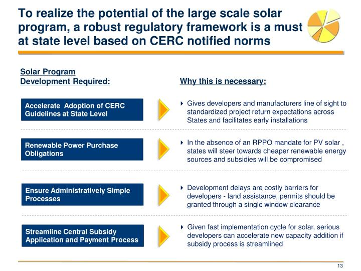 To realize the potential of the large scale solar program, a robust regulatory framework is a must at state level based on CERC notified norms