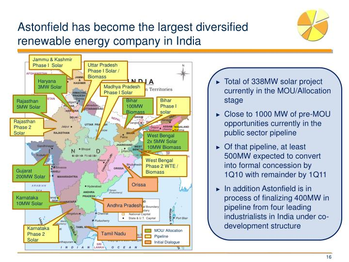 Astonfield has become the largest diversified renewable energy company in India
