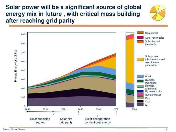 Solar power will be a significant source of global energy mix in future , with critical mass buildin...