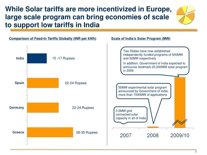 While Solar tariffs are more incentivized in Europe, large scale program can bring economies of scale to support low tariffs in India