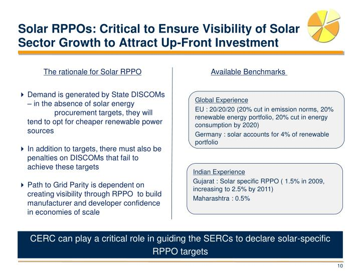 Solar RPPOs: Critical to Ensure Visibility of Solar Sector Growth to Attract Up-Front Investment