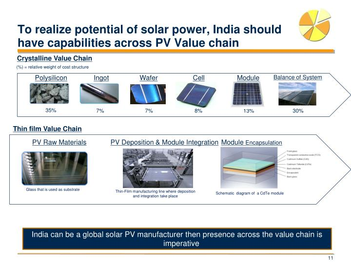 To realize potential of solar power, India should have capabilities across PV Value chain