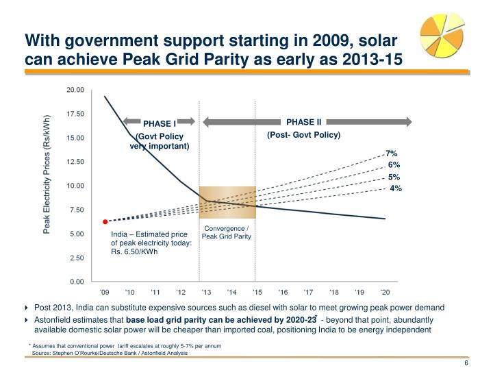 With government support starting in 2009, solar can achieve Peak Grid Parity as early as 2013-15