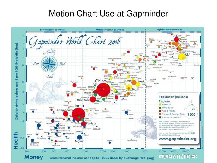 Motion Chart Use at Gapminder