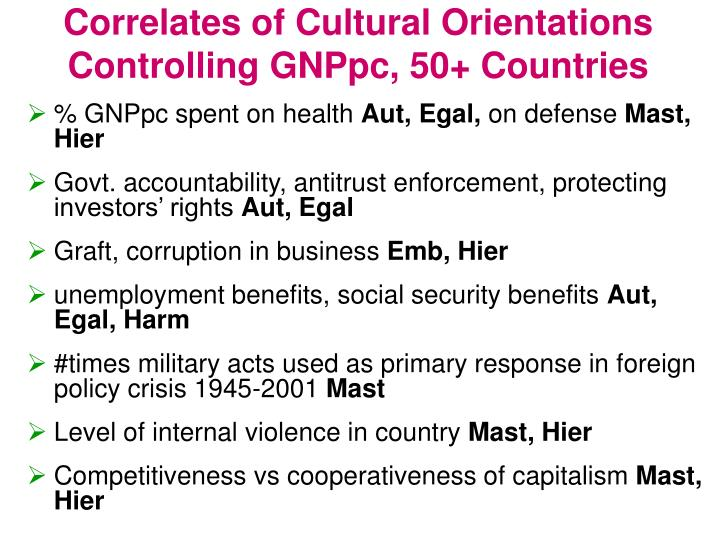 Correlates of Cultural Orientations Controlling GNPpc, 50+ Countries