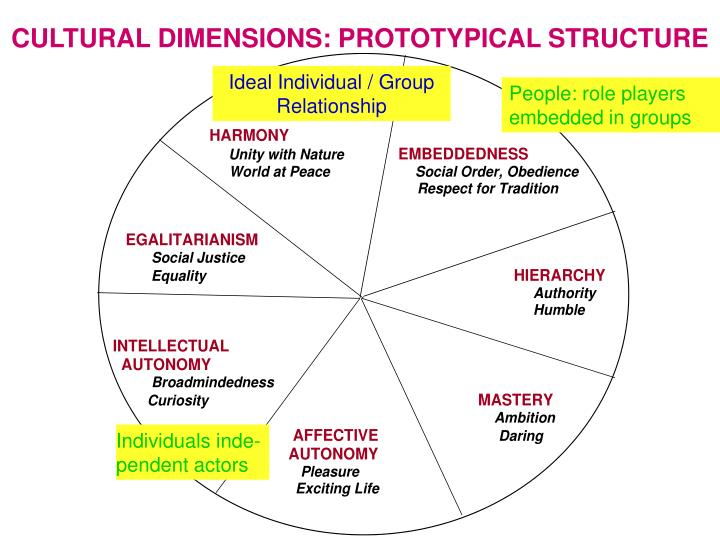 Cultural dimensions prototypical structure