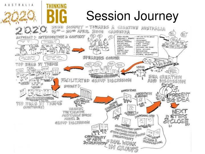 Session Journey
