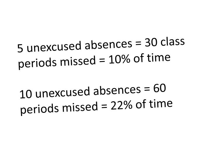 5 unexcused absences = 30 class periods missed = 10% of time