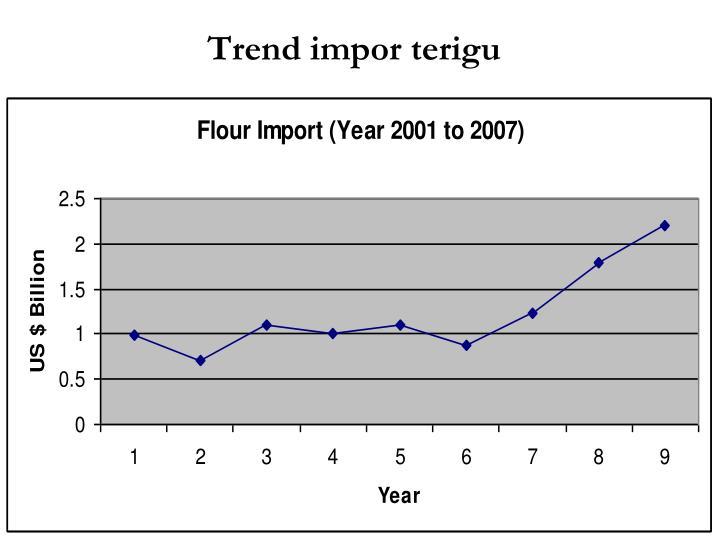 Trend impor terigu