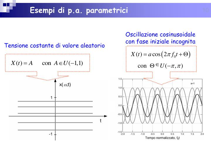 Esempi di p.a. parametrici