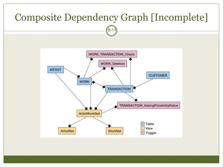 Composite Dependency Graph [Incomplete]