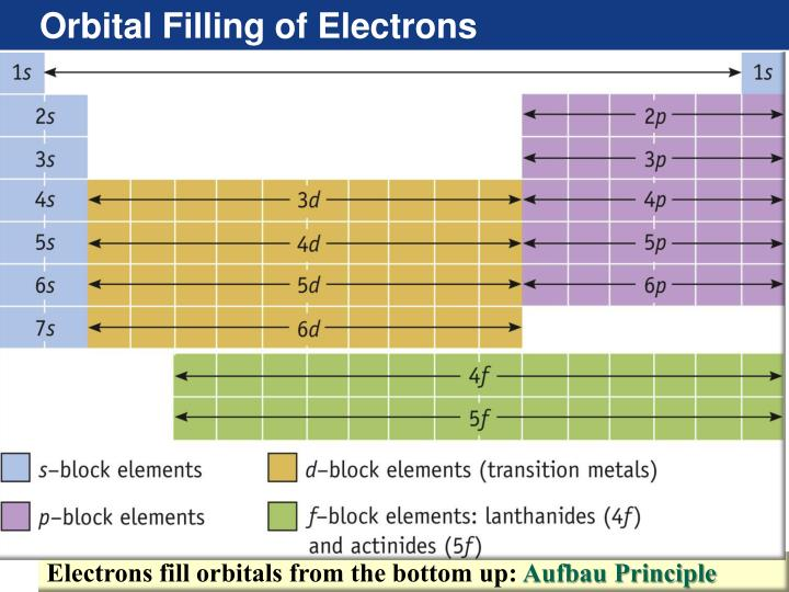 Orbital Filling of Electrons