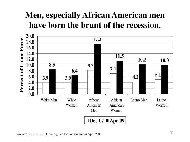 Men, especially African American men have born the brunt of the recession.