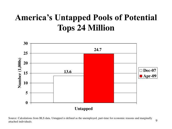 America's Untapped Pools of Potential Tops 24 Million