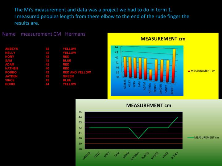 The Mi's measurement and data was a project we had to do in term 1.