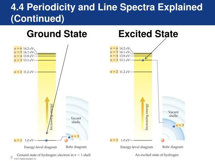 4.4 Periodicity and Line Spectra Explained (Continued)