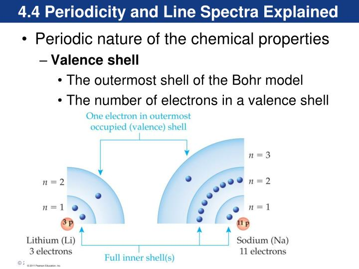 4.4 Periodicity and Line Spectra Explained
