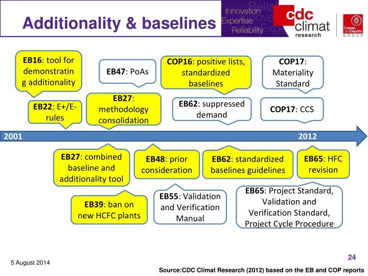 Additionality & baselines