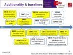 additionality baselines