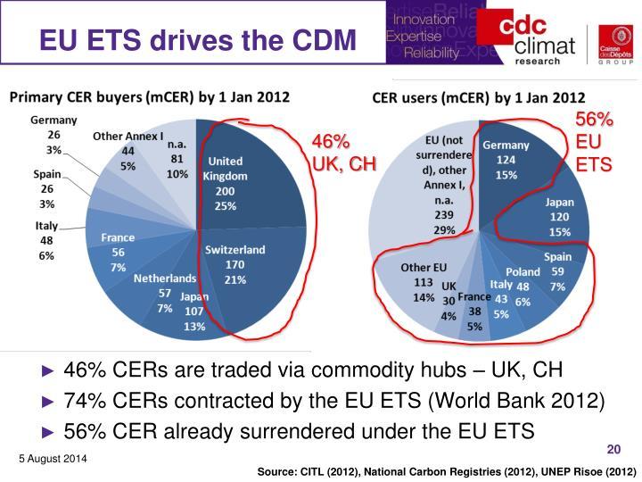 EU ETS drives the CDM