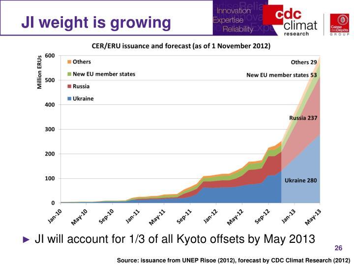 JI weight is growing