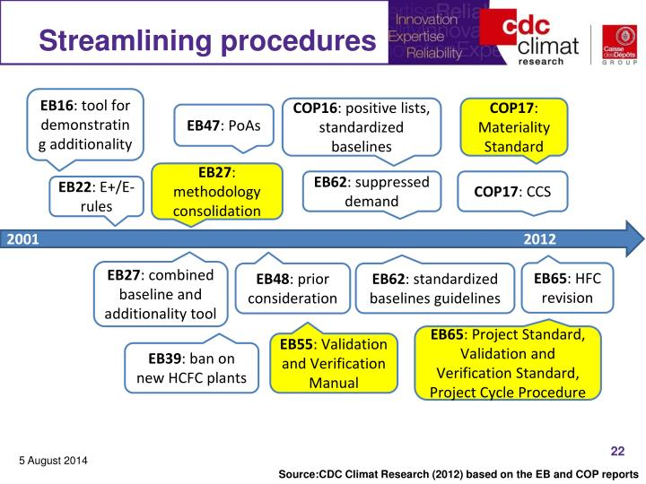Streamlining procedures