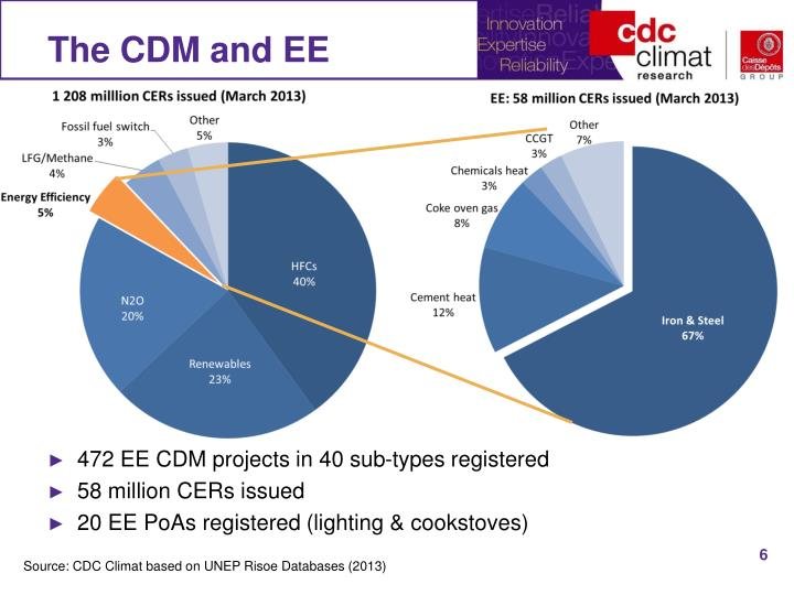 The CDM and EE