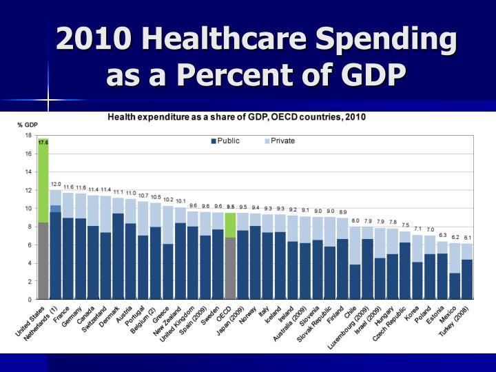 2010 Healthcare Spending