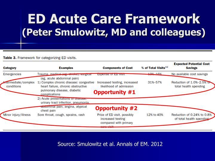 ED Acute Care Framework