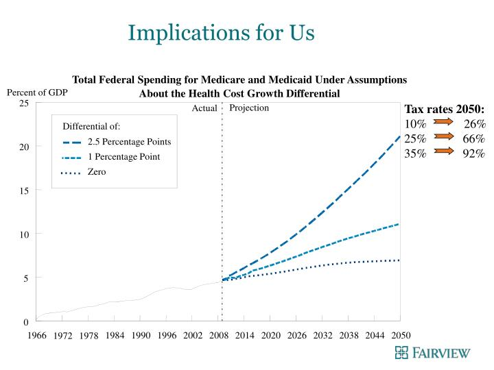 Implications for Us