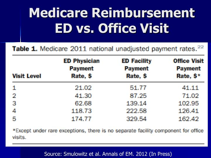 how to get medicare reimbursement