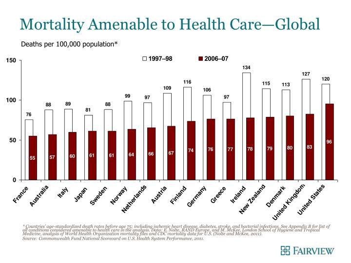 Mortality Amenable to Health Care—Global