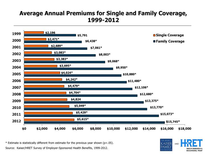 Average Annual Premiums for Single and Family Coverage, 1999-2012
