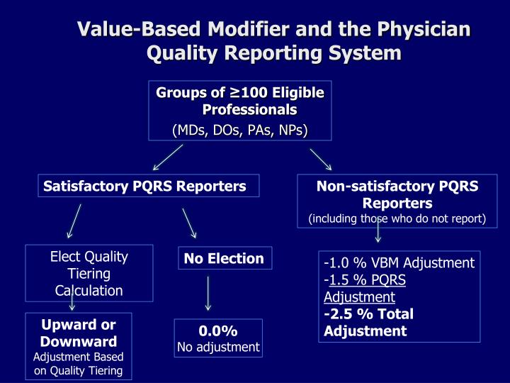 Value-Based Modifier and the Physician Quality Reporting System