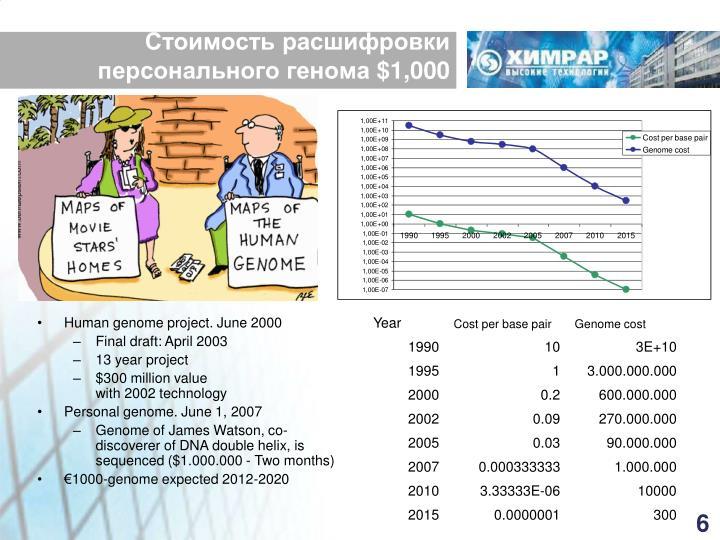 Стоимость расшифровки персонального генома